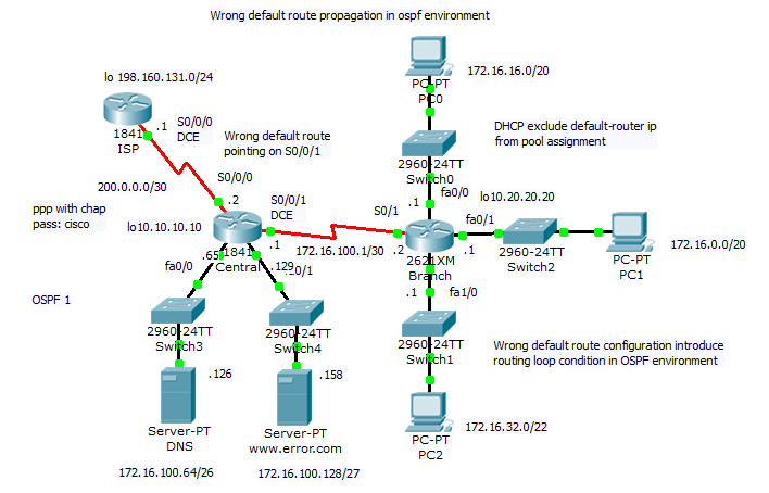 14 Wrong Default Route Propagation In Ospf Enabled Network Cdesigner Eu