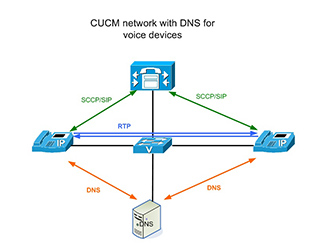 13. Elimination reliance of CUCM on DNS service