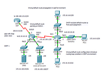 14. Wrong default route propagation in OSPF enabled network